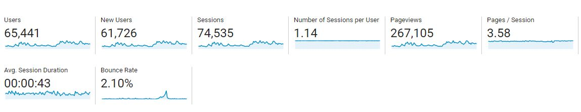 google analytics report Nov - Jan